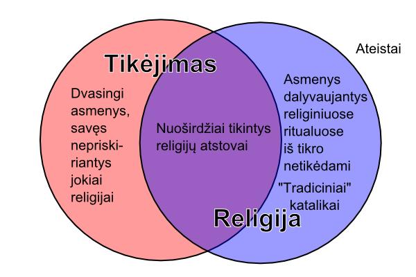 Tikėjimas ir religija