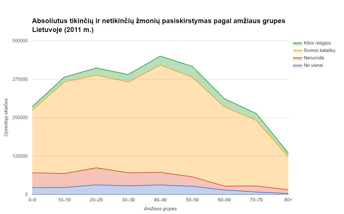 Absoliutus tikinčių ir netikinčių žmonių pasiskirstymas pagal amžiaus grupes Lietuvoje (2011 m.)