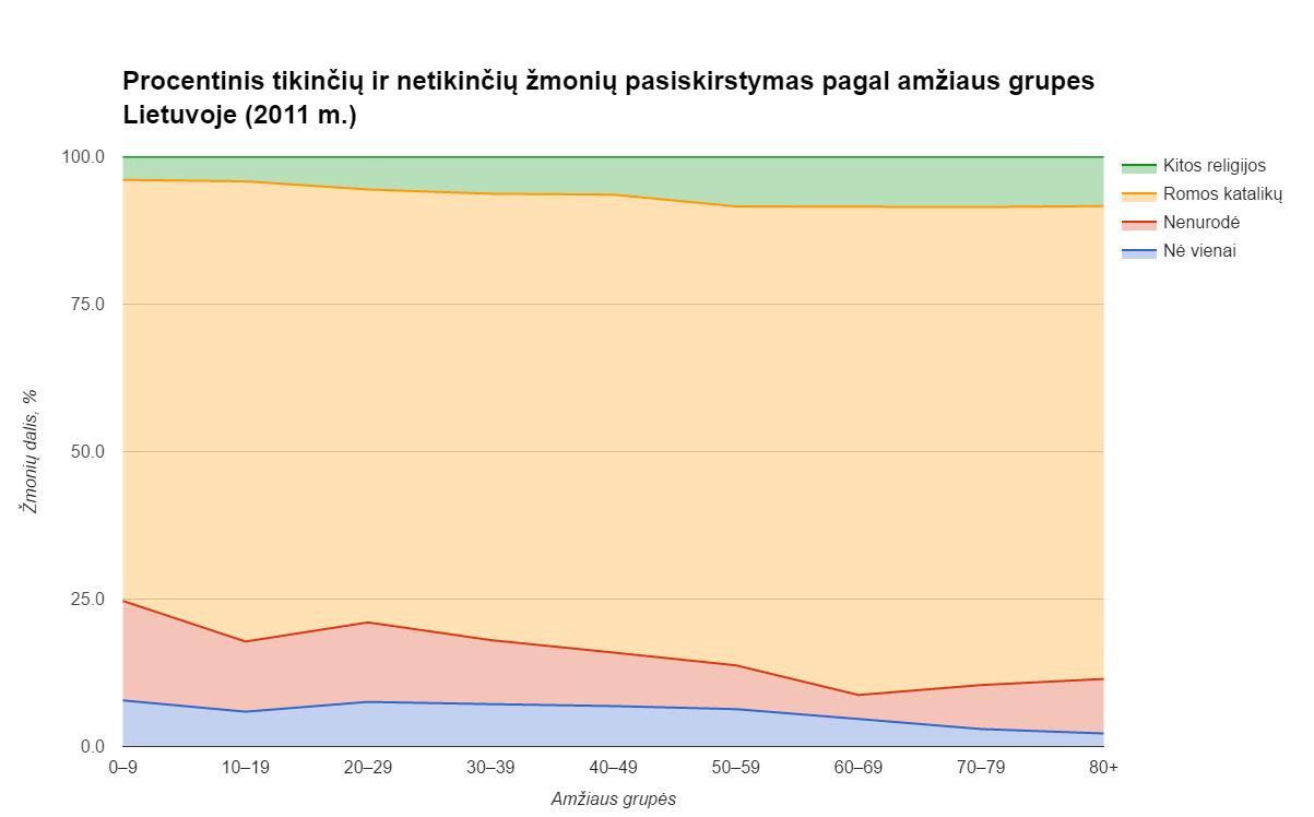 Procentinis tikinčių ir netikinčių žmonių pasiskirstymas pagal amžiaus grupes Lietuvoje (2011 m.)